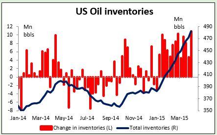 US Oil Inventories 09042015