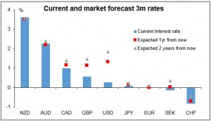 current and market forecast 3m 22042015