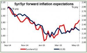 5yr5yr forward inflation expectations 14052015