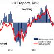 COT report GBP 05052015