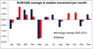EURUSD average & median movement per month 05052015