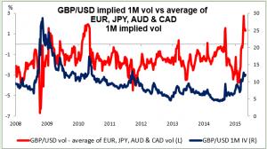 GBPUSD impliled 1M vol vs average of EUR JPY AUD CAD 05052015