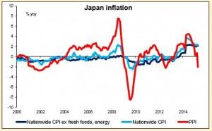 Japan Inflation 15052015