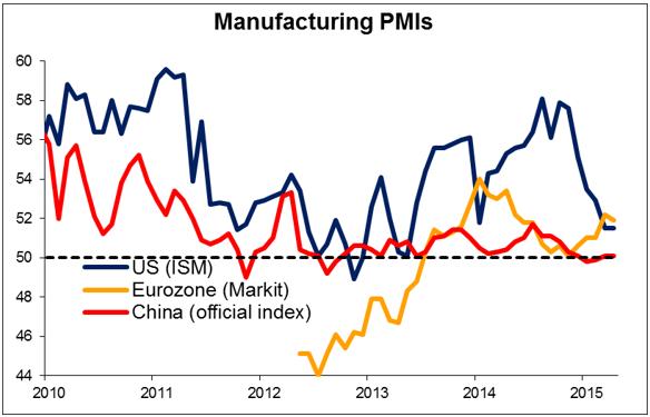 Manufacturing PMIs 06052015