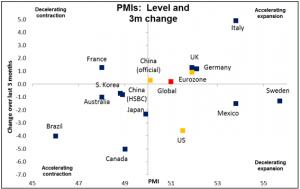 PMIs Level and 3 change 06052015