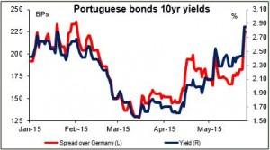 Portuguese bonds 10yr yields