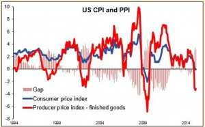 US CPI and PPI 15052015
