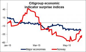 citigroup economic indicator surprise indices 29052015