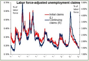 labor force-adjusted unemployment claims 01052015