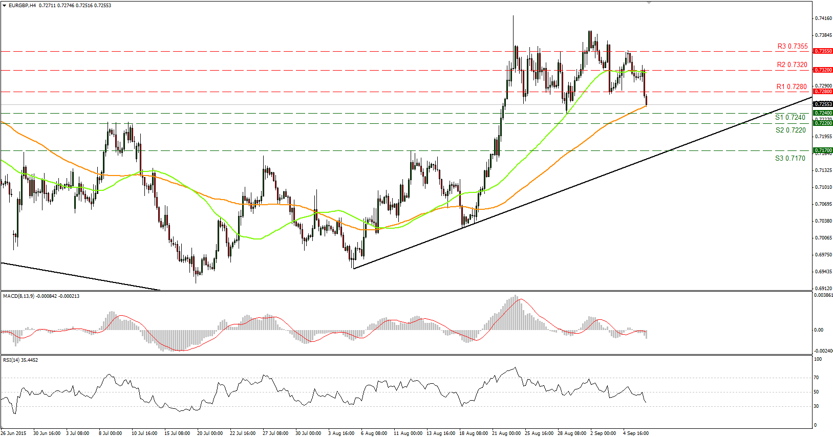 EURGBP%20midday
