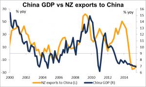 China GDP vs NZ exports to China Diciembre 2015