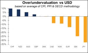 Over undervaluation vs USD Diciembre 2015