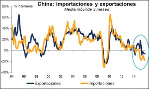 Comercio Exterior China Enero 2016