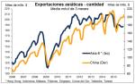 Comercio exterior de China: fijarse en la tendencia