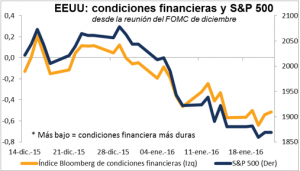 FOMC Enero 2016