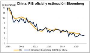 PIB China Enero 2016