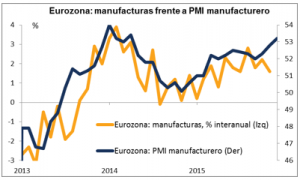 PMI Eurozona Enero 2016
