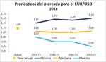 Los pronósticos para el EURUSD en 2016