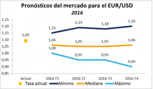 pronostico eurusd 2016
