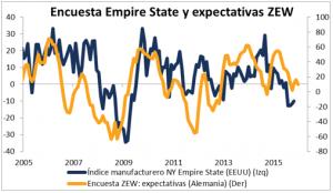 Encuesta Empire State y ZEW Febrero 2016