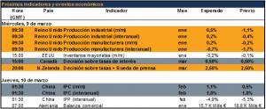 Agenda economica 09032016