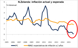 Nueva Zelanda IPC 09032016