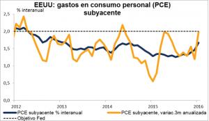 gasto consumo EEUU Marzo 2016