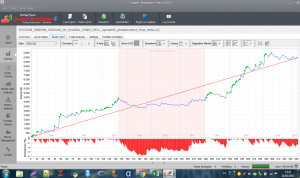 Análisis del Backtest 7 con software Quant Analyzer de Strategy Quant 4