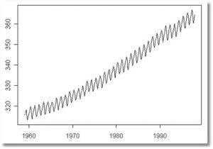 serie temporal con tendencia