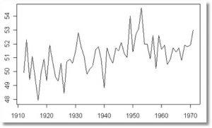 serie temportal con tendencia menos pronunciada