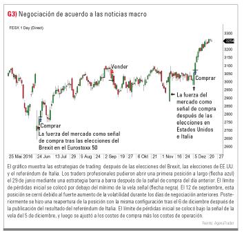 trades con noticias macro
