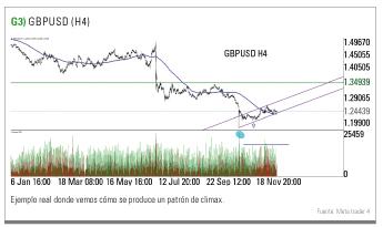patrón climax GBPUSD