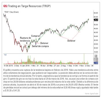 trading en Targa Resources