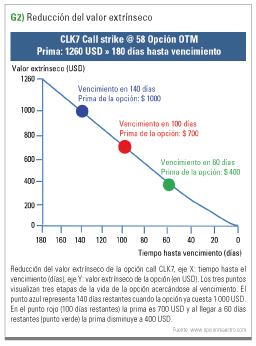 reducción valor intrínseco