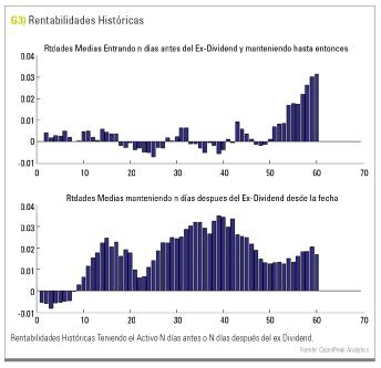 rentabilidad histórica dividendo