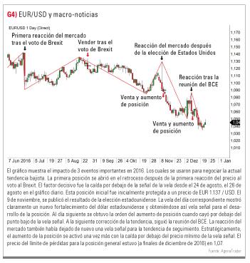 EUR/USD y noticias macro