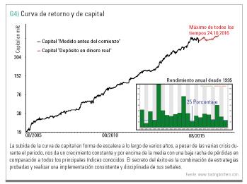 curva de retorno capital
