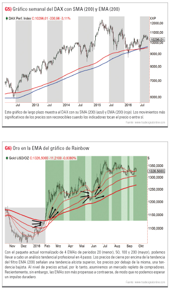 grafico semanal DAX con EMA y SMA 200
