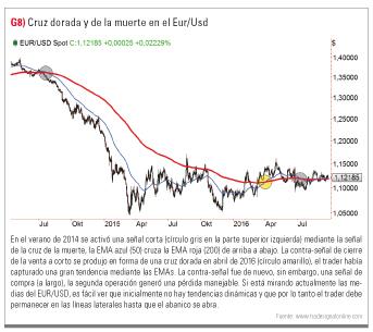 Cruz dorada y muerte EUR/USD