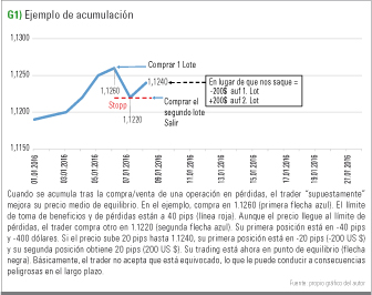 ejemplo acumulación en gráfico
