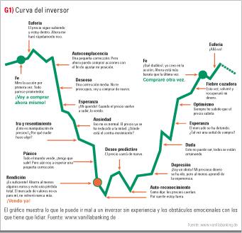 curva del inversor