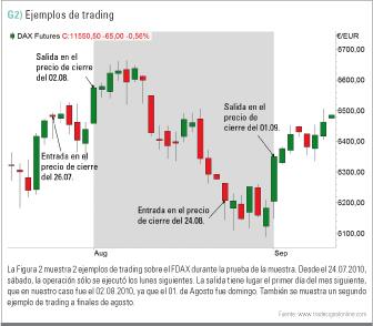 trading por días de entrada