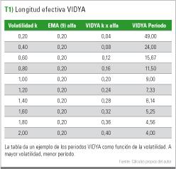 Longitud Efectiva VIDYA