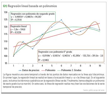 regresion lineal basada en polinomios
