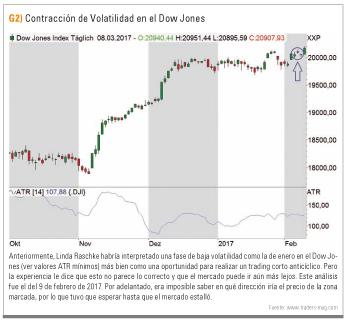 Contraccion volatilidad Dow Jones