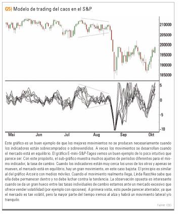 Modelo de trading del caos del SP