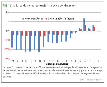 indicadores de momento vs ponderados