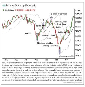 Grafico diario DAX