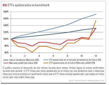 ETFs apalancados vs benchmark