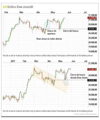 Grafico Dow Jones 30